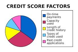 7 Tips for Establishing Credit for Home Equity & MortgageLoans