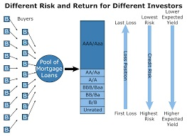 An Introduction to Mortgage Backed Securities